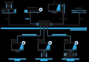 Consumenten toepassingen van HDBaseT