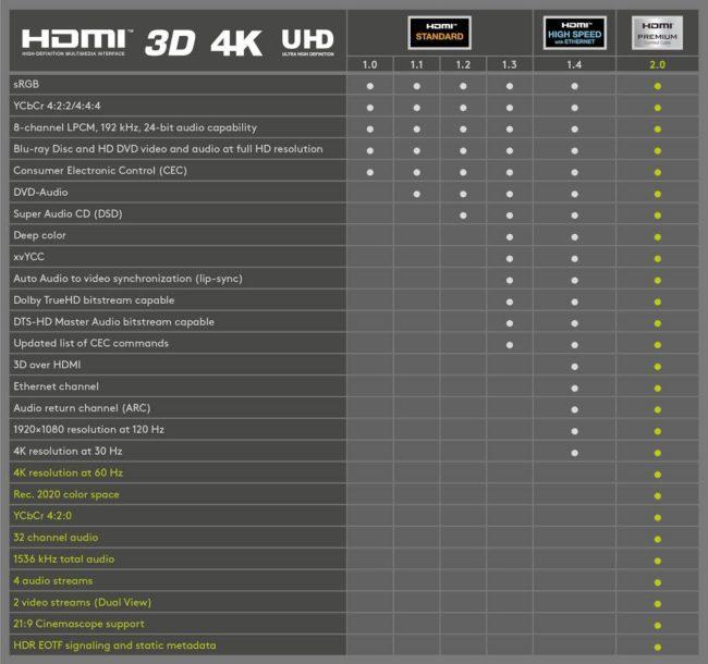 Overzicht specificaties HDMI